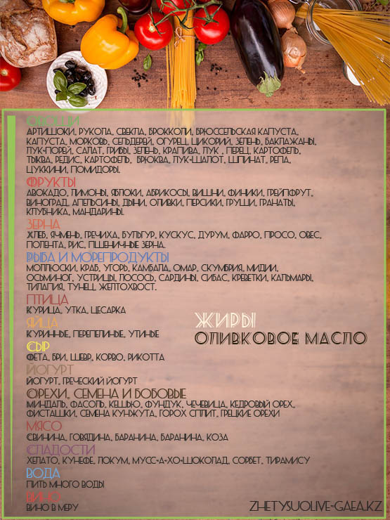 Список продуктов питания средиземноморских кухонь